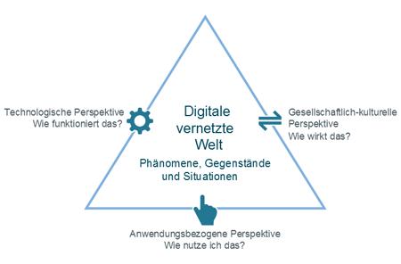 Das so genannte Dagstuhl-Dreieck (Quelle: Dagstuhl-Erklärung, Gesellschaft für Informatik)